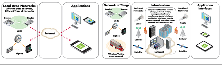 IOT/ICT & Related Products
